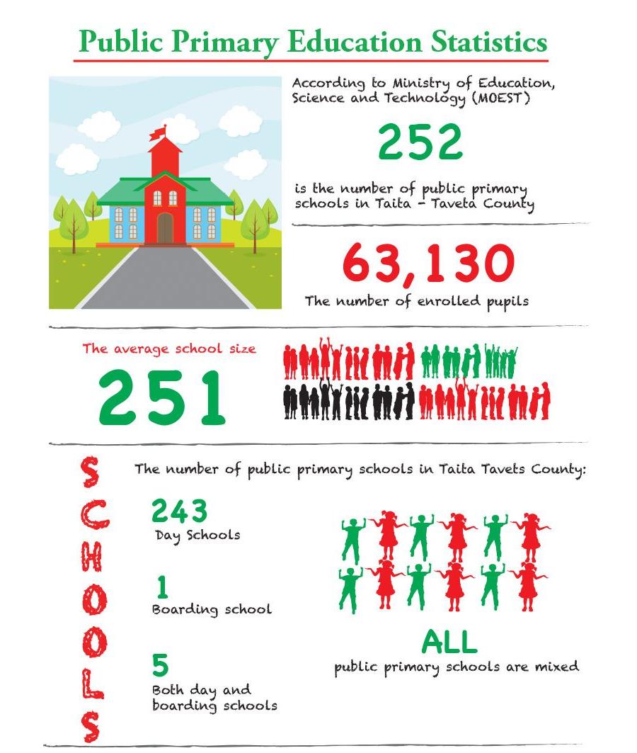 Public Primary Education Statistics - Taita Taveta County